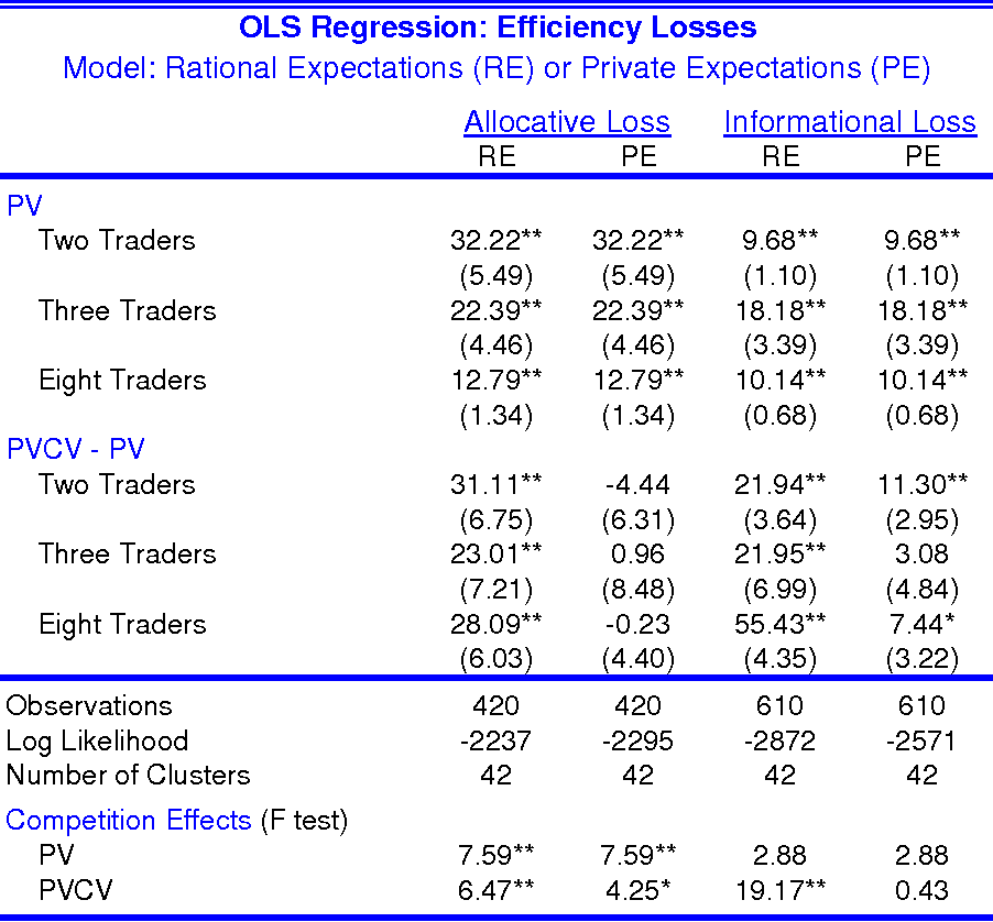 8643e3bfc4 Table 2  OLS regressions of allocative and informational efficiency losses  on group size and common
