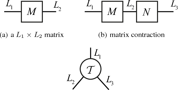 Figure 1 for Compressing Recurrent Neural Networks with Tensor Ring for Action Recognition