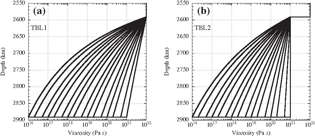 Fig. 1. Viscosity profiles for the D00 layer of TBL1 and TB