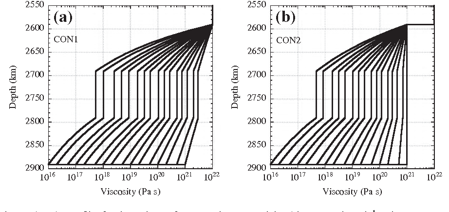Fig. 7. Viscosity profiles for the D00 layer of CON1 and CON2 models with H⁄ = 500 kJ mol 1 and Ttop = 2600 K.