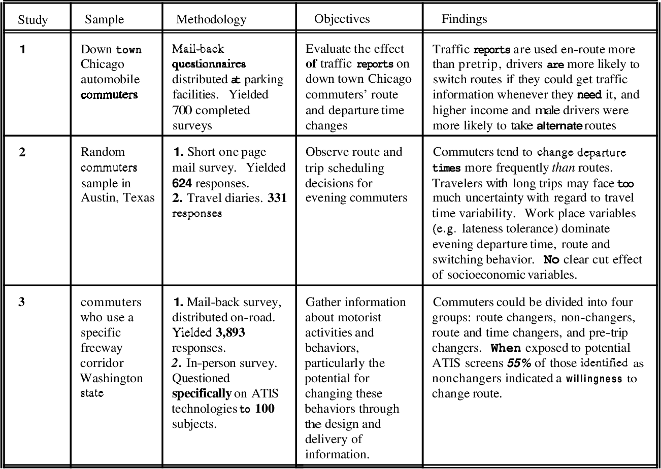 Table 9 from Models Of Commuters' Information Use And Route Choice
