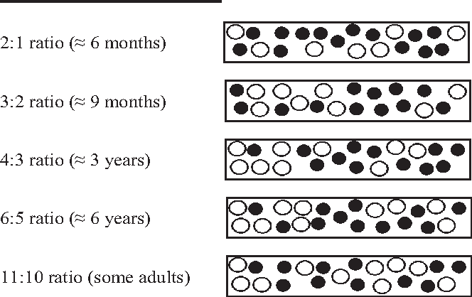 Figure 1 The development of knowledge of nonsymbolic numerical magnitudes. The sets of black and white dots