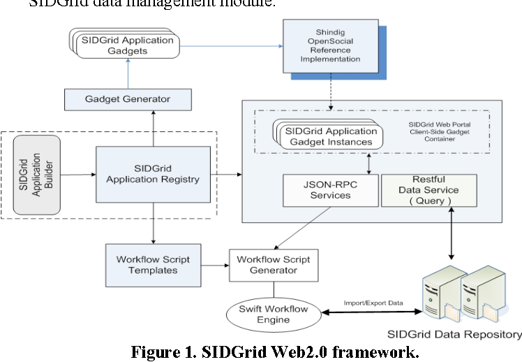Figure 3 from Web 2 0-based social informatics data grid - Semantic