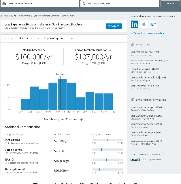 Figure 1 for Bringing Salary Transparency to the World: Computing Robust Compensation Insights via LinkedIn Salary