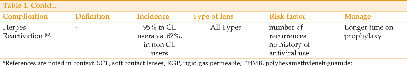fe74ff2476b Contact Lens-related Complications  A Review - Semantic Scholar