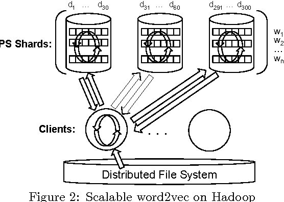 Figure 3 for Scalable Semantic Matching of Queries to Ads in Sponsored Search Advertising