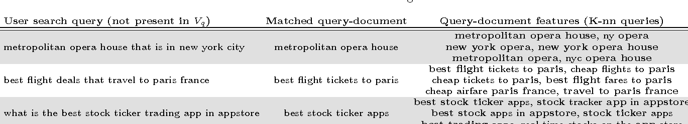 Figure 4 for Scalable Semantic Matching of Queries to Ads in Sponsored Search Advertising