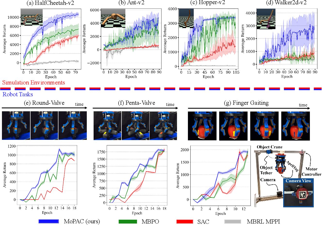 Figure 2 for Model Predictive Actor-Critic: Accelerating Robot Skill Acquisition with Deep Reinforcement Learning