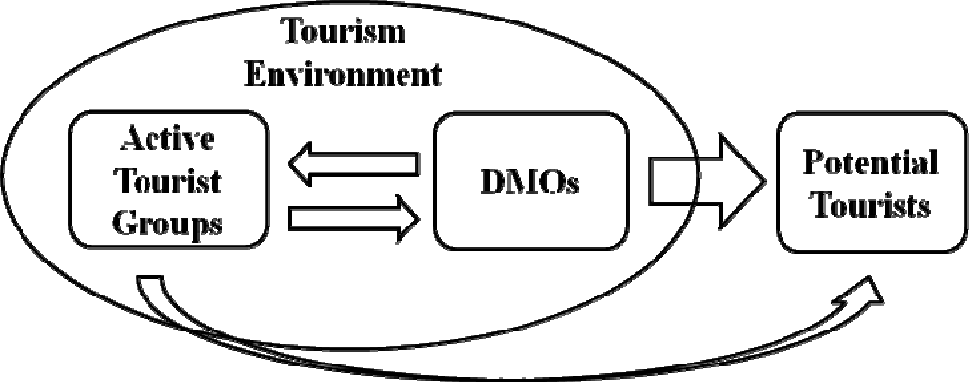 Figure 3 from Tourism technology training for destination