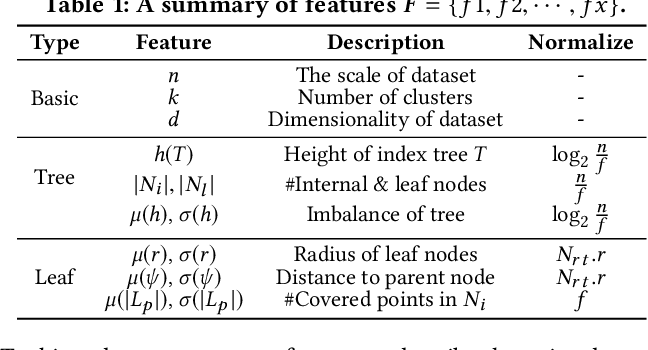 Figure 2 for On the Efficiency of K-Means Clustering: Evaluation, Optimization, and Algorithm Selection