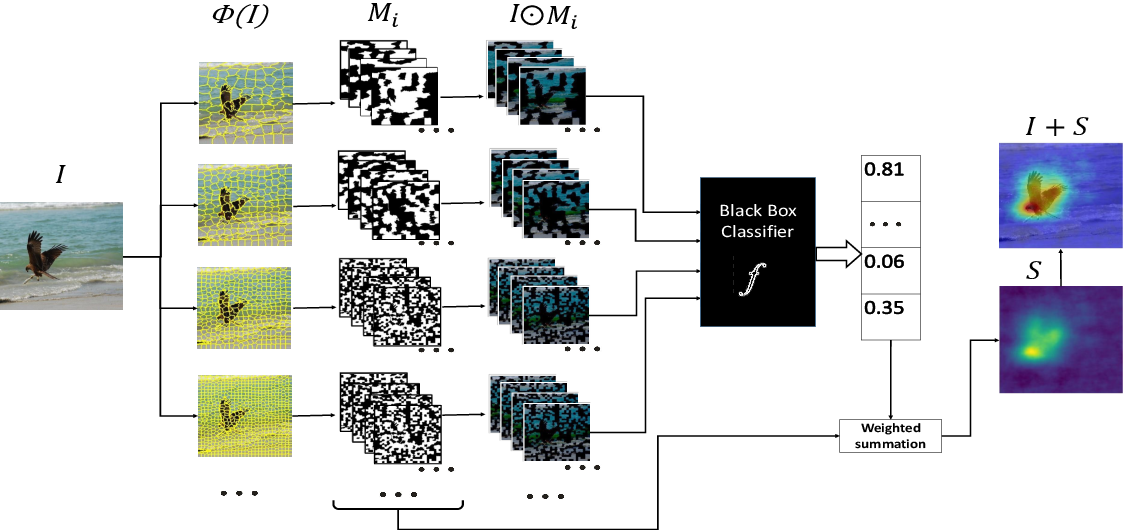 Figure 2 for MFPP: Morphological Fragmental Perturbation Pyramid for Black-Box Model Explanations