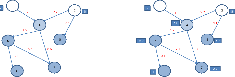 Figure 2 for Probabilistic Dependency Networks for Prediction and Diagnostics