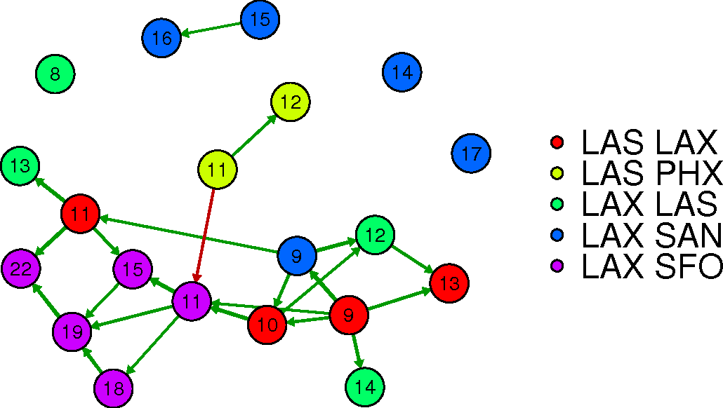 Figure 3 for Probabilistic Dependency Networks for Prediction and Diagnostics