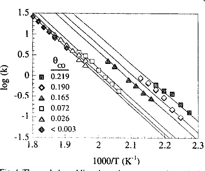 Figure 4 from Coverage dependent desorption kinetics of CO
