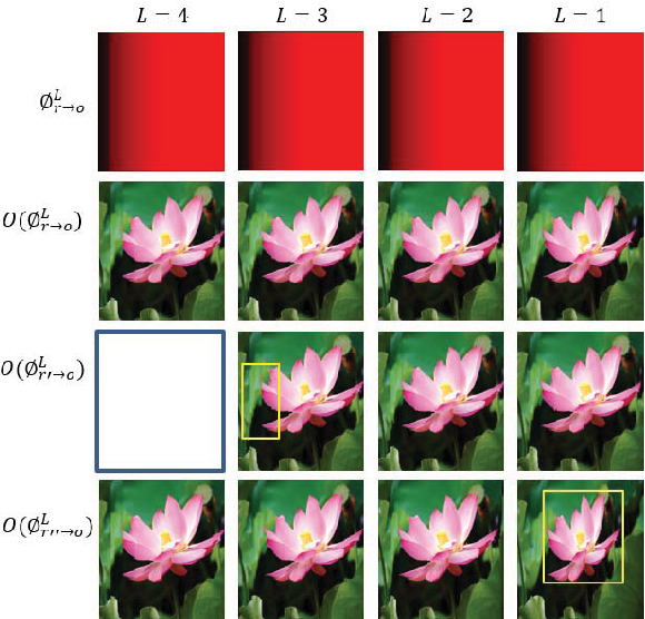 Figure 4 for DeepIR: A Deep Semantics Driven Framework for Image Retargeting