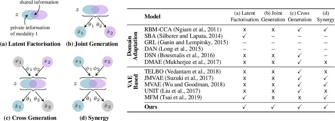 Figure 1 for Variational Mixture-of-Experts Autoencoders for Multi-Modal Deep Generative Models