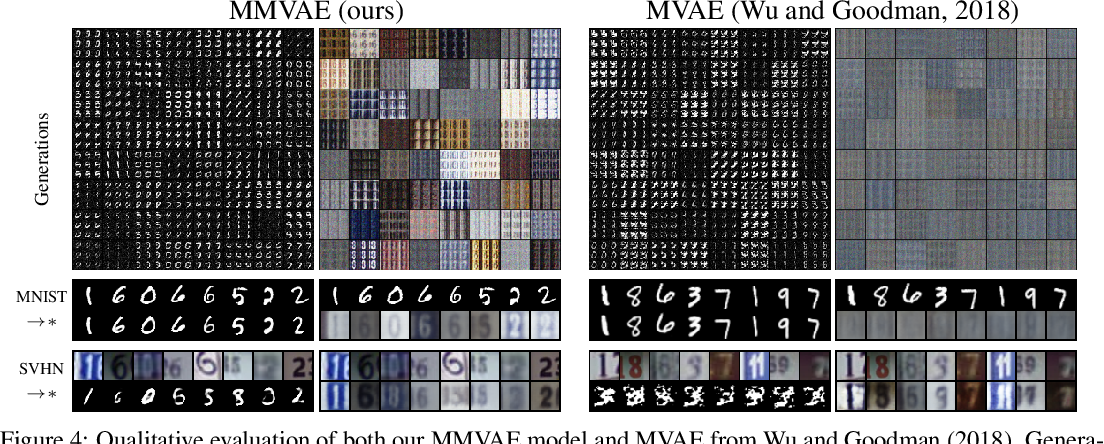 Figure 3 for Variational Mixture-of-Experts Autoencoders for Multi-Modal Deep Generative Models