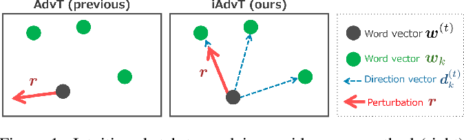 Figure 1 for Interpretable Adversarial Perturbation in Input Embedding Space for Text