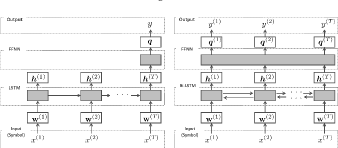 Figure 3 for Interpretable Adversarial Perturbation in Input Embedding Space for Text