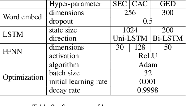 Figure 4 for Interpretable Adversarial Perturbation in Input Embedding Space for Text
