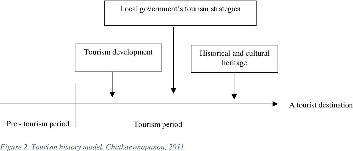 PDF] Factors Influencing Tourism Destinations Attractiveness The