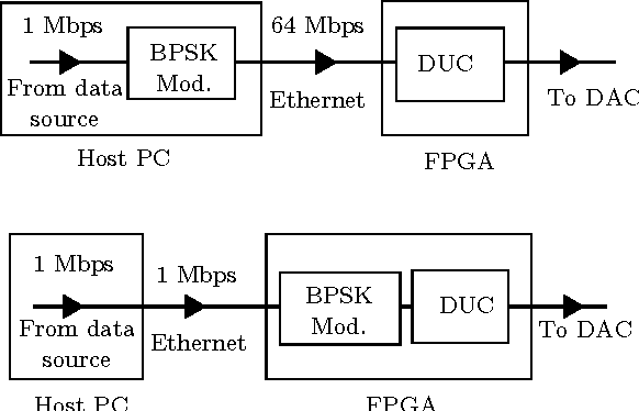Figure 1 from Maximizing USRP N210 SDR transfer rate by offloading