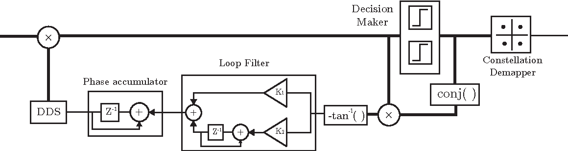 Figure 7 from Maximizing USRP N210 SDR transfer rate by