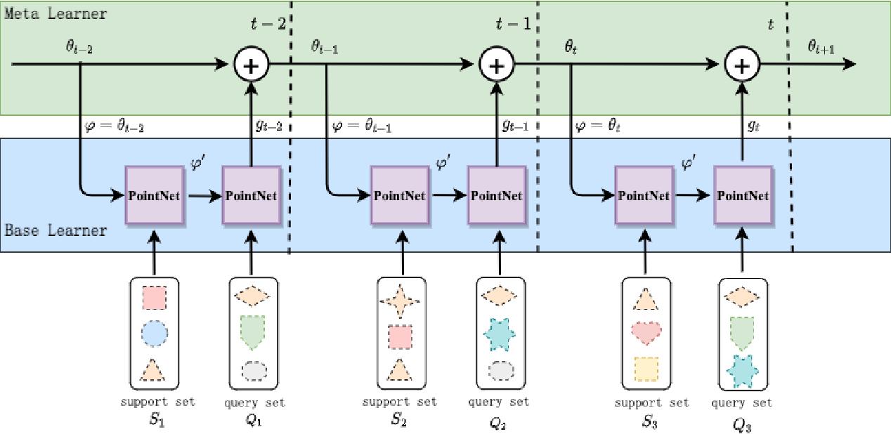 Figure 1 for Few-Shot Meta-Learning on Point Cloud for Semantic Segmentation