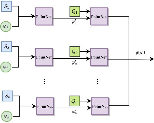 Figure 2 for Few-Shot Meta-Learning on Point Cloud for Semantic Segmentation