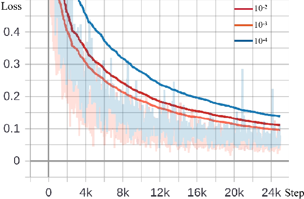 Figure 4 for Few-Shot Meta-Learning on Point Cloud for Semantic Segmentation