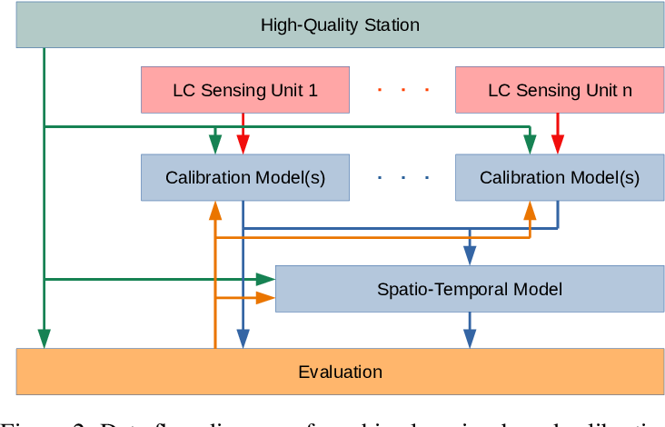 Figure 4 for Low-Cost Outdoor Air Quality Monitoring and In-Field Sensor Calibration