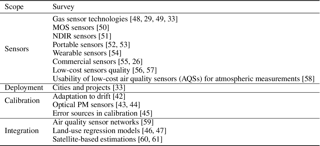 Figure 1 for Low-Cost Outdoor Air Quality Monitoring and In-Field Sensor Calibration