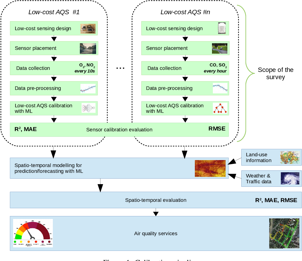 Figure 2 for Low-Cost Outdoor Air Quality Monitoring and In-Field Sensor Calibration
