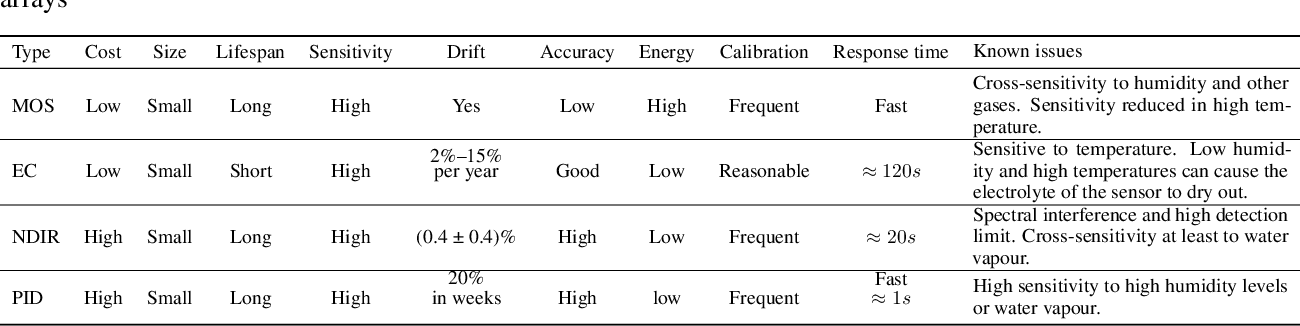 Figure 3 for Low-Cost Outdoor Air Quality Monitoring and In-Field Sensor Calibration