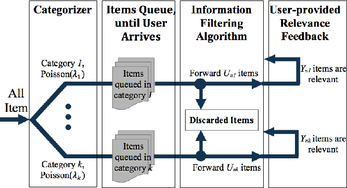 Figure 1 for A Markov Decision Process Analysis of the Cold Start Problem in Bayesian Information Filtering