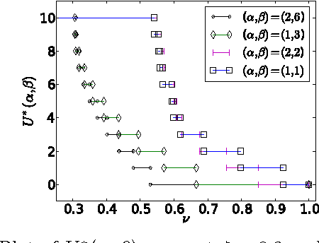 Figure 2 for A Markov Decision Process Analysis of the Cold Start Problem in Bayesian Information Filtering