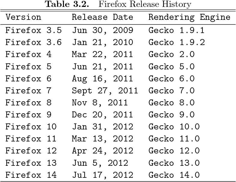 Table 3 2 from A Latency-Determining/User Directed Firefox Browser