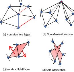 Figure 3 for Neural Mesh Flow: 3D Manifold Mesh Generationvia Diffeomorphic Flows
