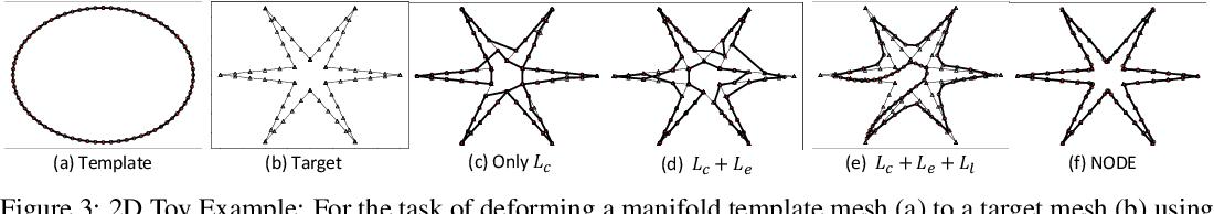 Figure 4 for Neural Mesh Flow: 3D Manifold Mesh Generationvia Diffeomorphic Flows