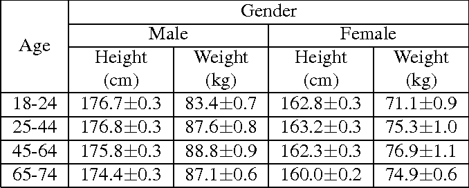 Figure 1 for Im2Fit: Fast 3D Model Fitting and Anthropometrics using Single Consumer Depth Camera and Synthetic Data