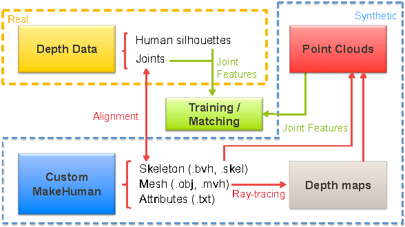Figure 2 for Im2Fit: Fast 3D Model Fitting and Anthropometrics using Single Consumer Depth Camera and Synthetic Data