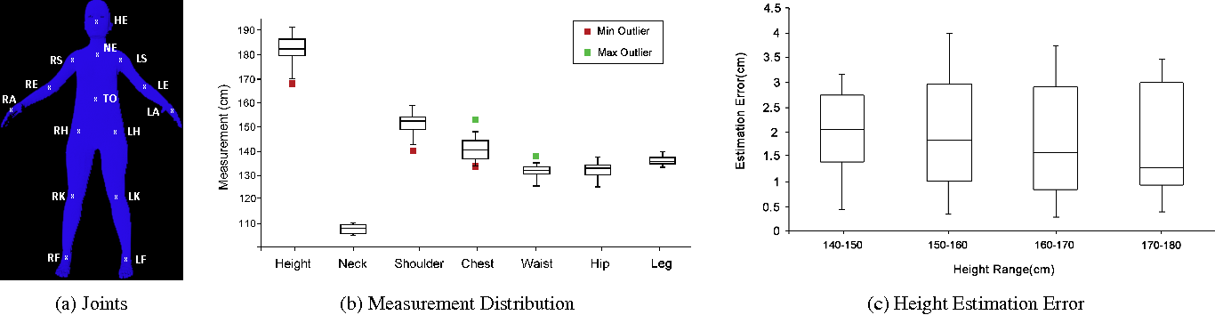 Figure 3 for Im2Fit: Fast 3D Model Fitting and Anthropometrics using Single Consumer Depth Camera and Synthetic Data