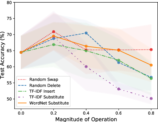 Figure 1 for Text AutoAugment: Learning Compositional Augmentation Policy for Text Classification