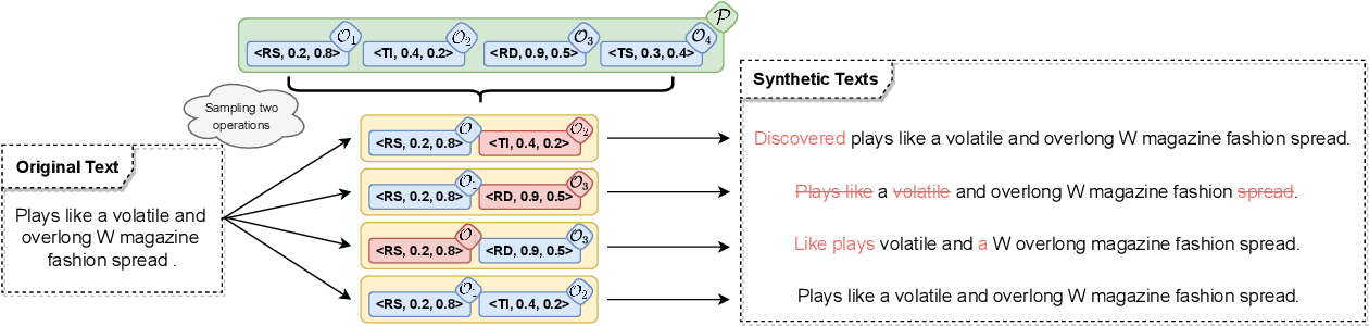 Figure 3 for Text AutoAugment: Learning Compositional Augmentation Policy for Text Classification