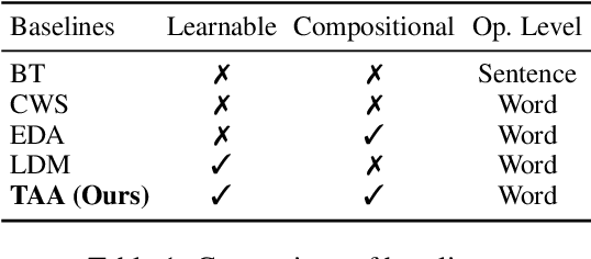 Figure 2 for Text AutoAugment: Learning Compositional Augmentation Policy for Text Classification
