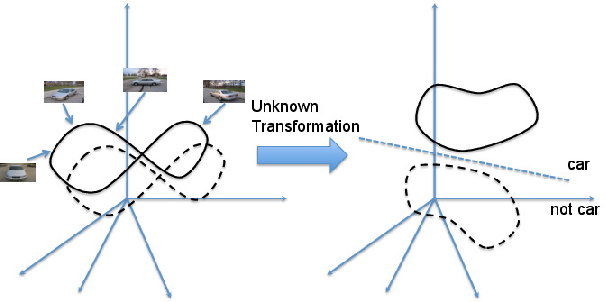 Figure 1 for Digging Deep into the layers of CNNs: In Search of How CNNs Achieve View Invariance