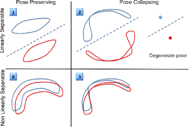 Figure 3 for Digging Deep into the layers of CNNs: In Search of How CNNs Achieve View Invariance