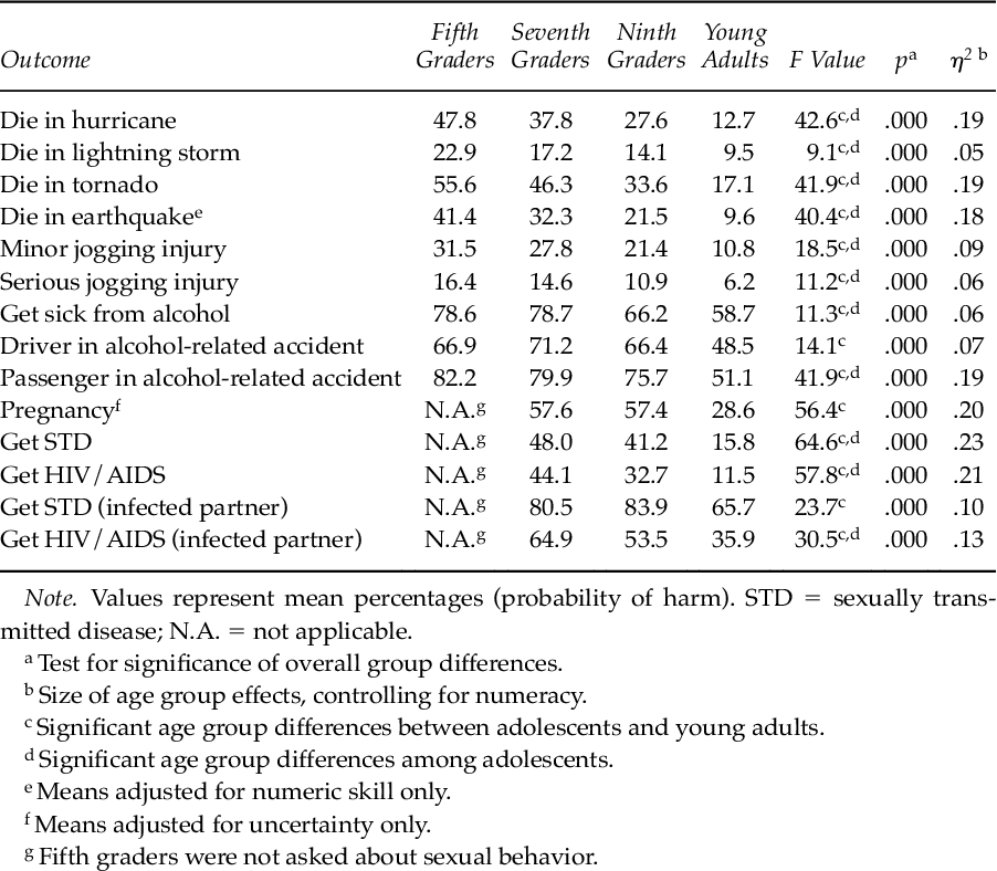 Judgments about Risk and Perceived Invulnerability in Adolescents
