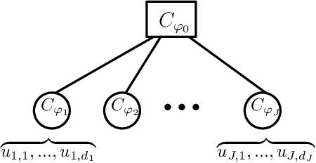 Figure 1 for Generative Archimedean Copulas