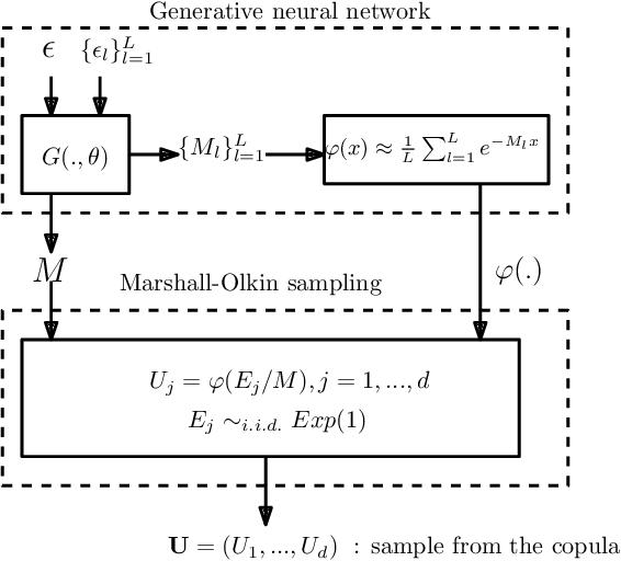 Figure 3 for Generative Archimedean Copulas